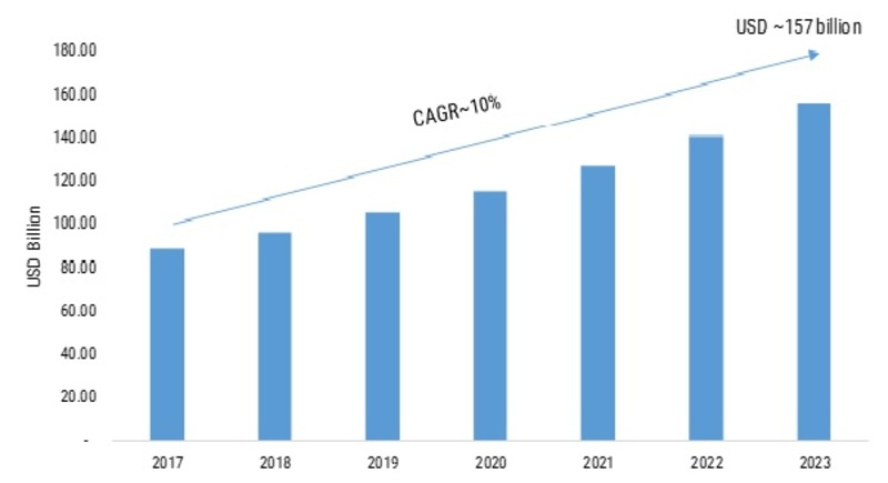 Electronic Contract Assembly Market