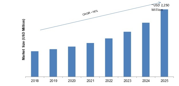 Electronic Packaging Market