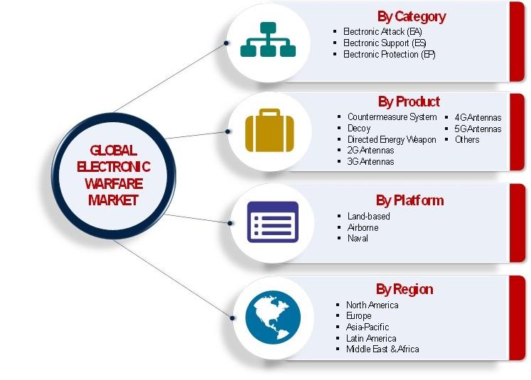 Electronic Warfare Market