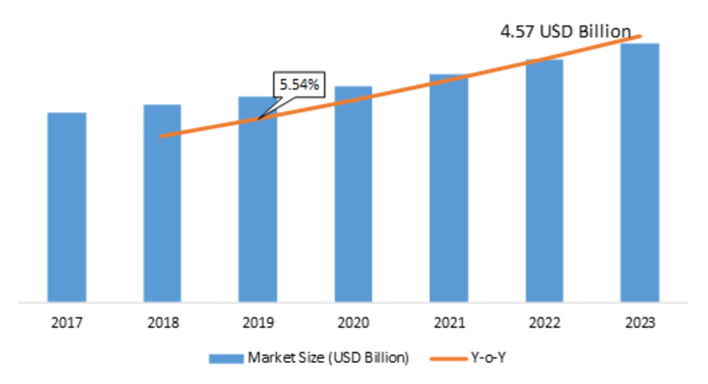 Electronic Weighing Scale Market