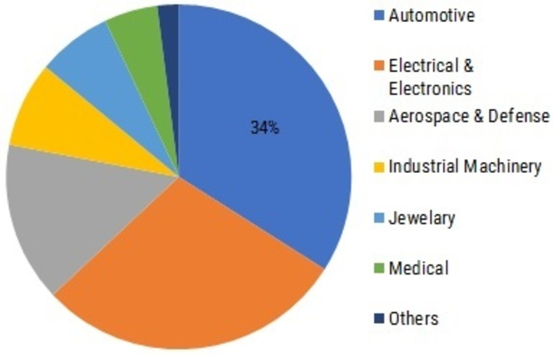 Electroplating Market