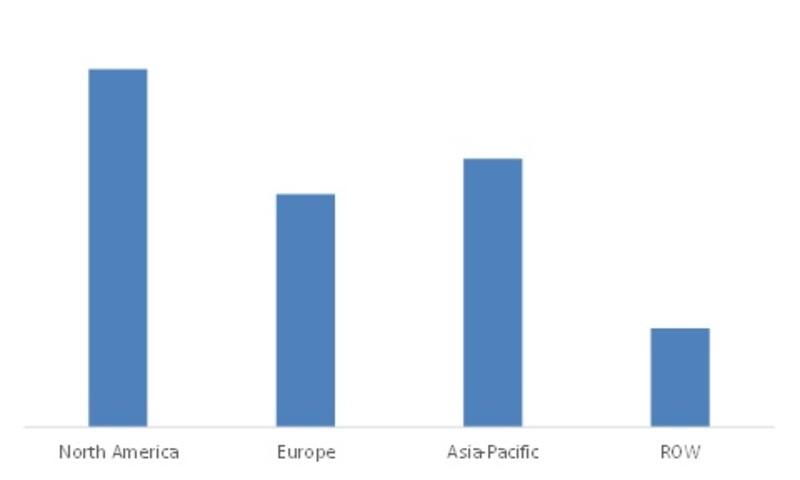 Electroshock weapons Market, By Region