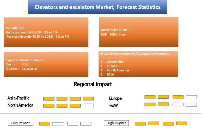 Elevators and Escalators Market