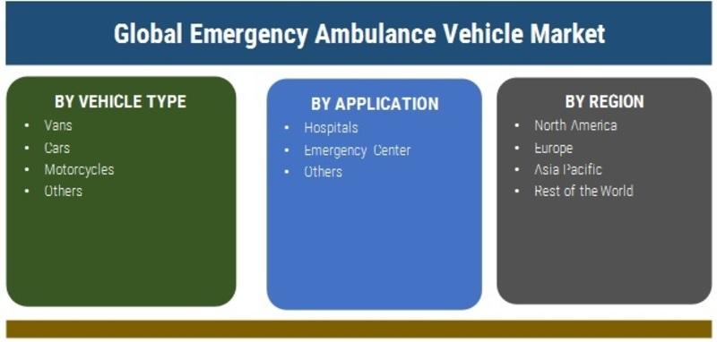 Emergency Ambulance Vehicle Market