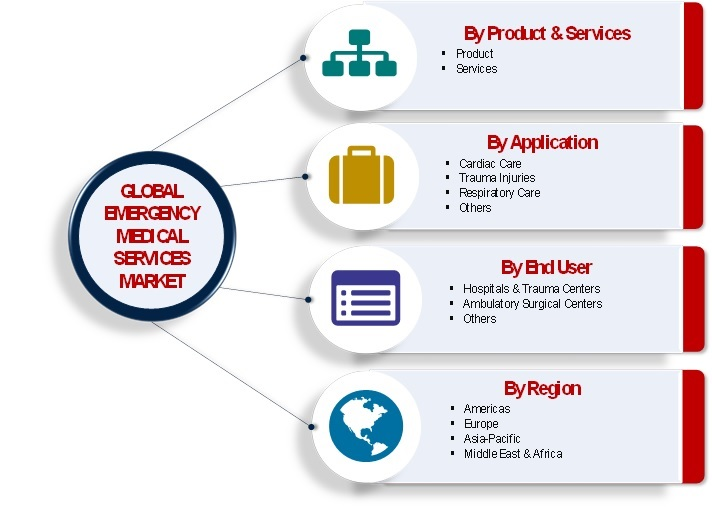 Emergency Medical Services Market