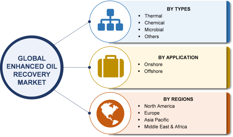 Enhanced Oil Recovery Market