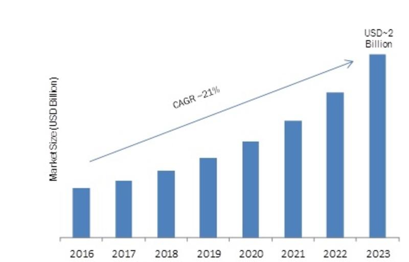 Enterprise Data Loss Prevention Software Market