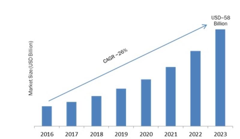Enterprise IoT Market