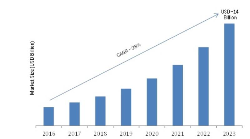 Enterprise Mobile Application Development Platform Market