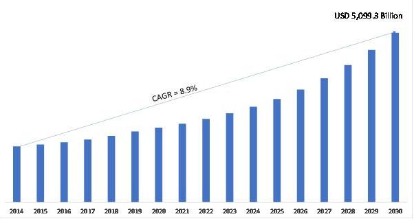 Entertainment & Media Market, 2020–2030