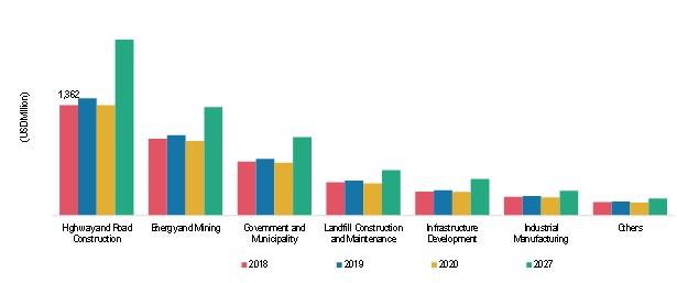 Erosion and Sediment ControlMarket Revenue, by End Use, 2018–2027