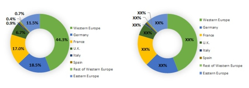 Europe Articaine Hydrochloride Market, By Country, 2013 & 2017 (%)