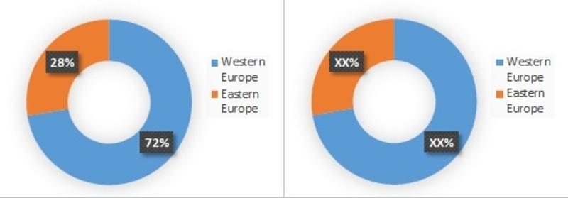 Europe Cystic fibrosis Market