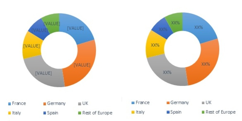 Europe Dental Consumables Market