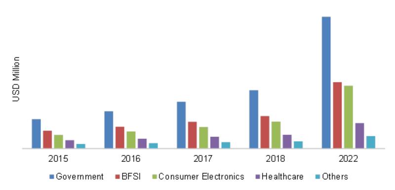 Europe Iris Recognition End-User Market