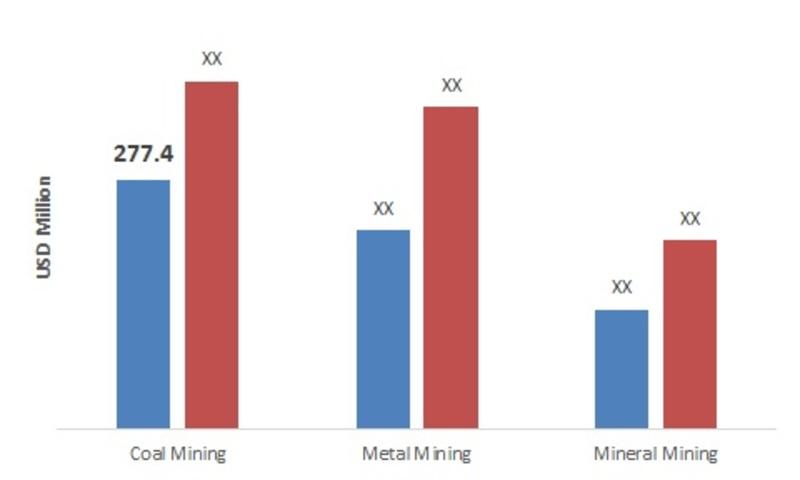 Europe Underground Mining Equipment Application Market