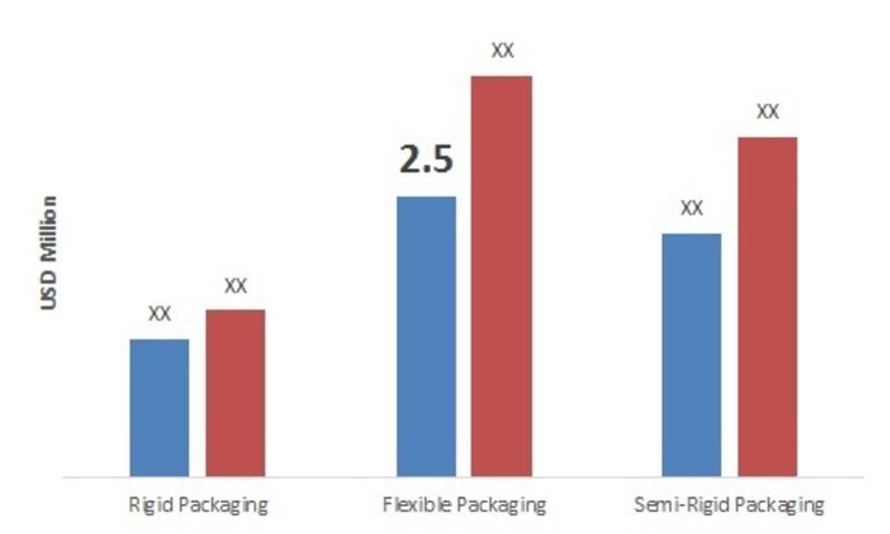 Europe Vacuum Packaging Market