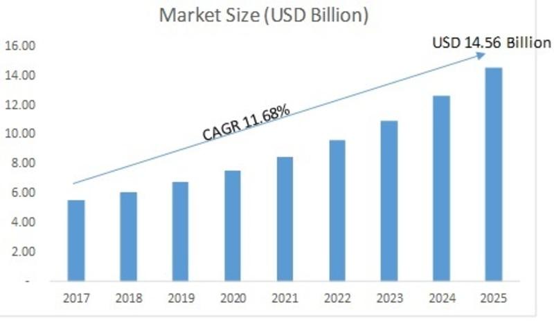 Image result for event management market size