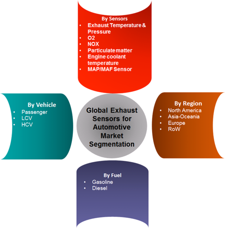 Exhaust Sensors for Automotive Market Segmentation