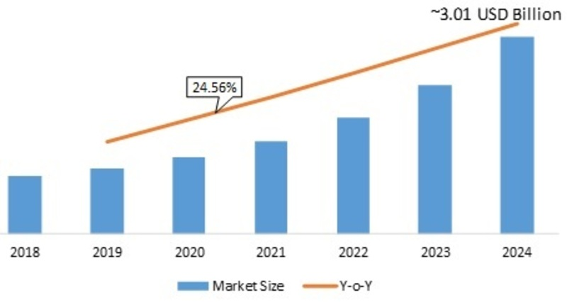Far-Field Speech and Voice Recognition Market