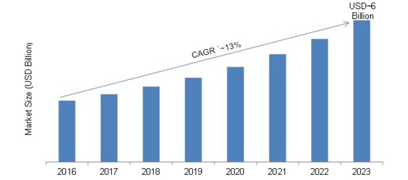 Fiber Optic Market, 2017-2023 (USD Billion)