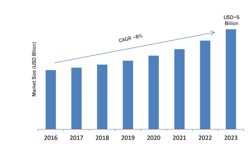Fiber Optic Connector Market Research Report Forecast To
