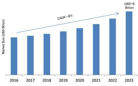 Fiber optic connector Market