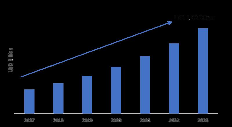 Firewall as a Service Market