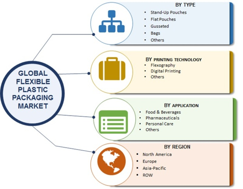Flexible Plastic Packaging market