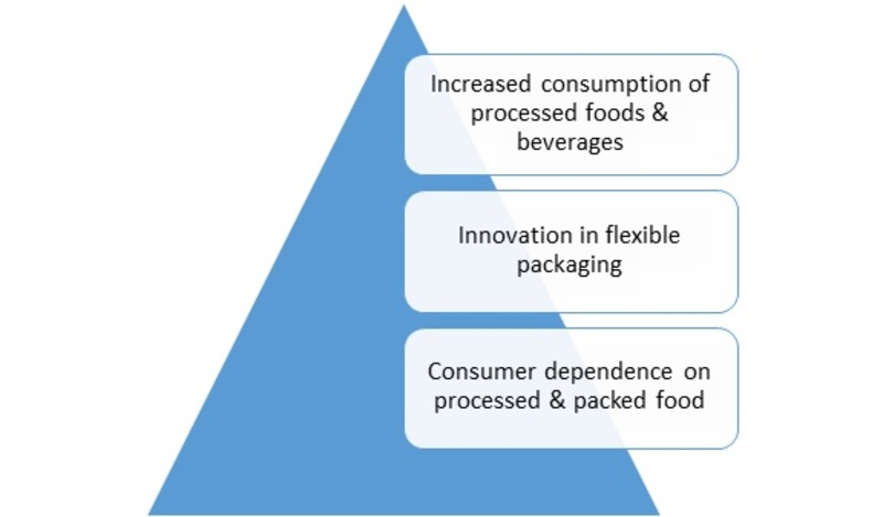 Global Flexible Plastic Packaging Market is expected to grow at USD 120 Billion by end of year 2023-Press release image-00