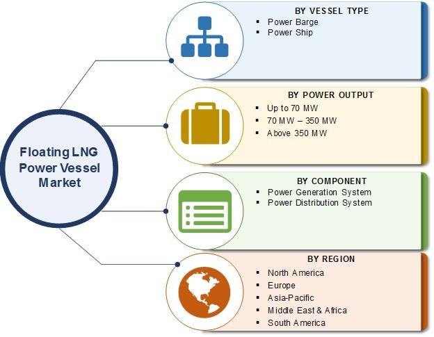 Floating LNG Power Vessel Market