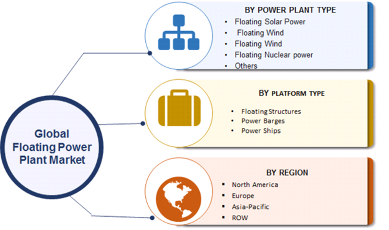Floating Power Plant Market Segmentation