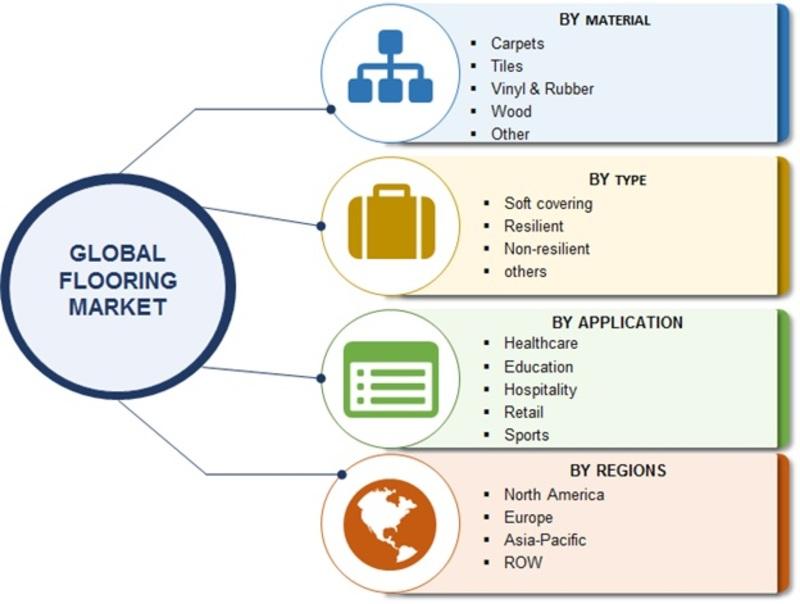 Global Flooring Market