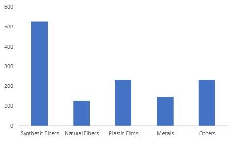 Fluorinated Plasma Surface Treatment Market