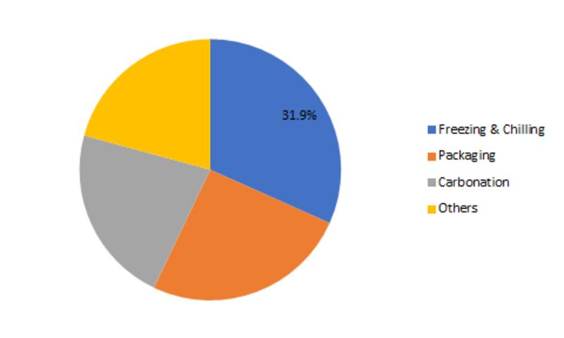 Food Grade Gases Market