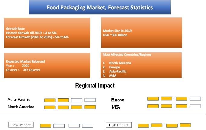 Food Packaging Market