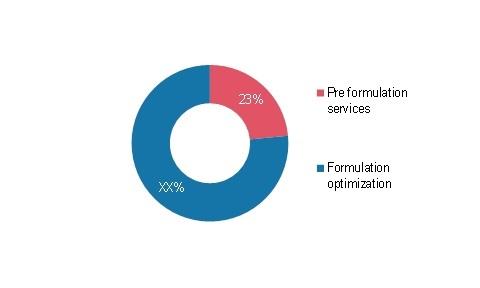 Formulation Development Outsourcing Market