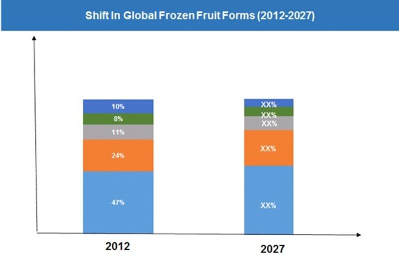 Frozen Fruit Production –By Form-2012 Vs 2027