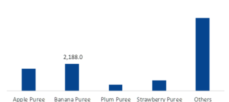Fruit Puree Market Research Report- Global Forecast 2023   MRFR