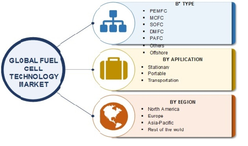 Fuel Cell Technology Market Growth, Type, Application and