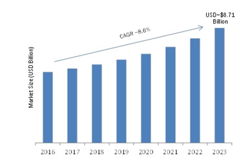 Functional Safety Market forecast