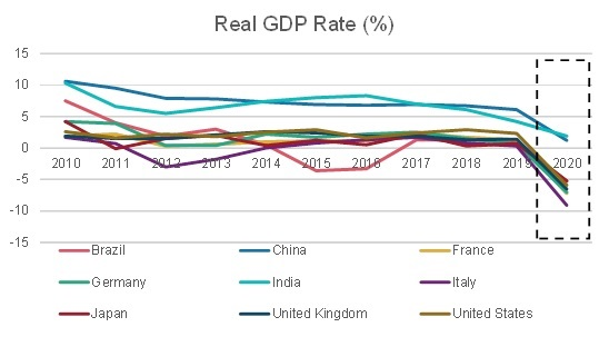 GDP Growth rate in TOP COUNTRIES