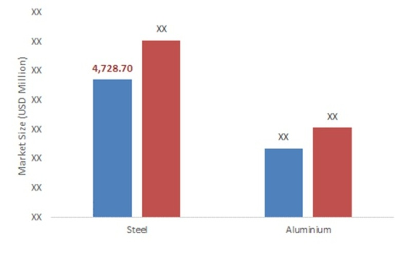 GERMANY METAL PACKAGING MARKET BY MATERIAL, 2015-2022 (IN USD MILLION)