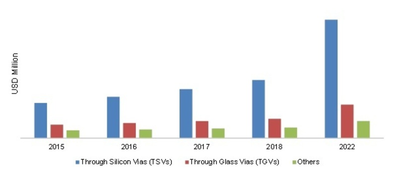 GLOBAL 3D IC'S MARKET, BY COMPONENT, 2016- 2022 (USD MILLION)