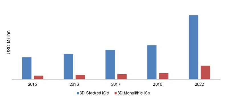 GLOBAL 3D IC'S MARKET,  BY TECHNOLOGY TYPE 2016- 2022 (USD MILLION)