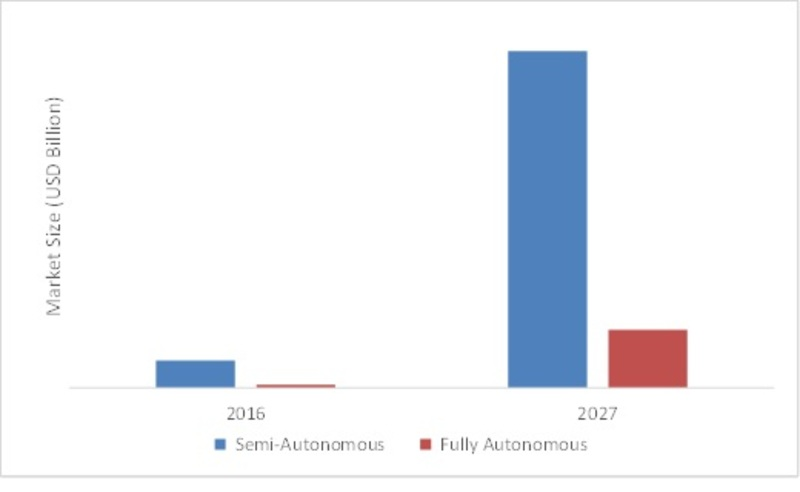 GLOBAL AUTONOMOUS VEHICLES MARKET, BY TYPE, 2016 VS 2027 (USD BILLION)