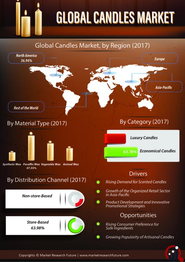 Candles Market