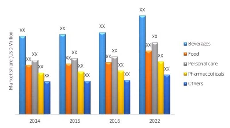 GLOBAL METAL PACKAGING  MARKET, BY APPLICATION, 2016-2022