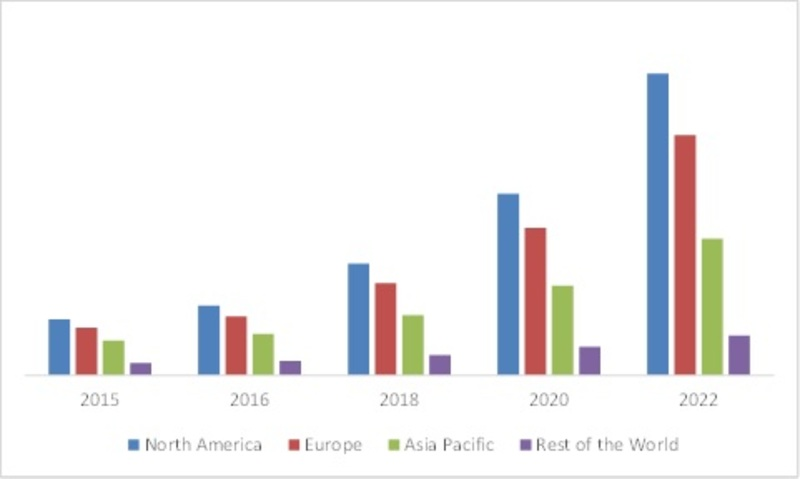 GLOBAL SMART CITY MARKET,BY GOVERNMENT, BY REGION