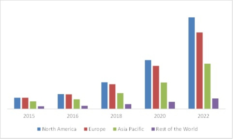 GLOBAL SMART CITY MARKET OF SMART ENERGY, BY REGION